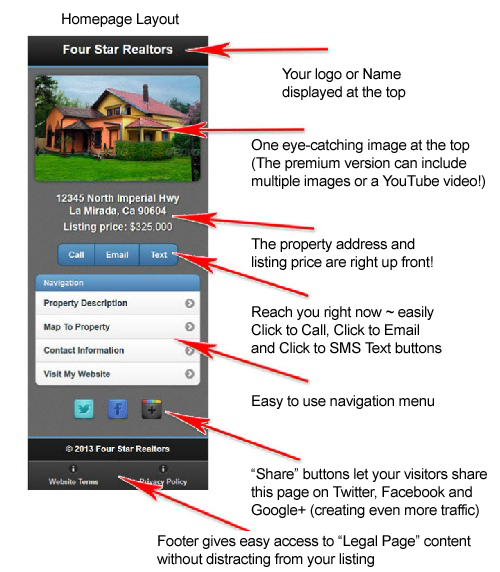 Real Estate Listing Mobile Site Features